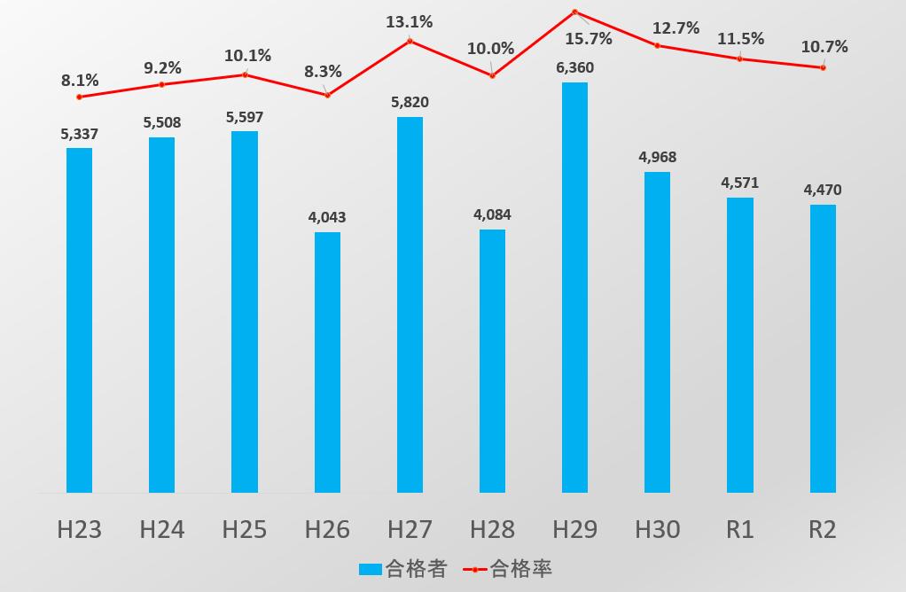 行政書士試験合格率グラフ